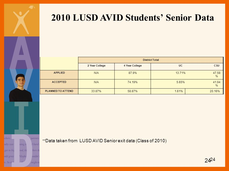 2010 LUSD AVID Students' Senior Data
