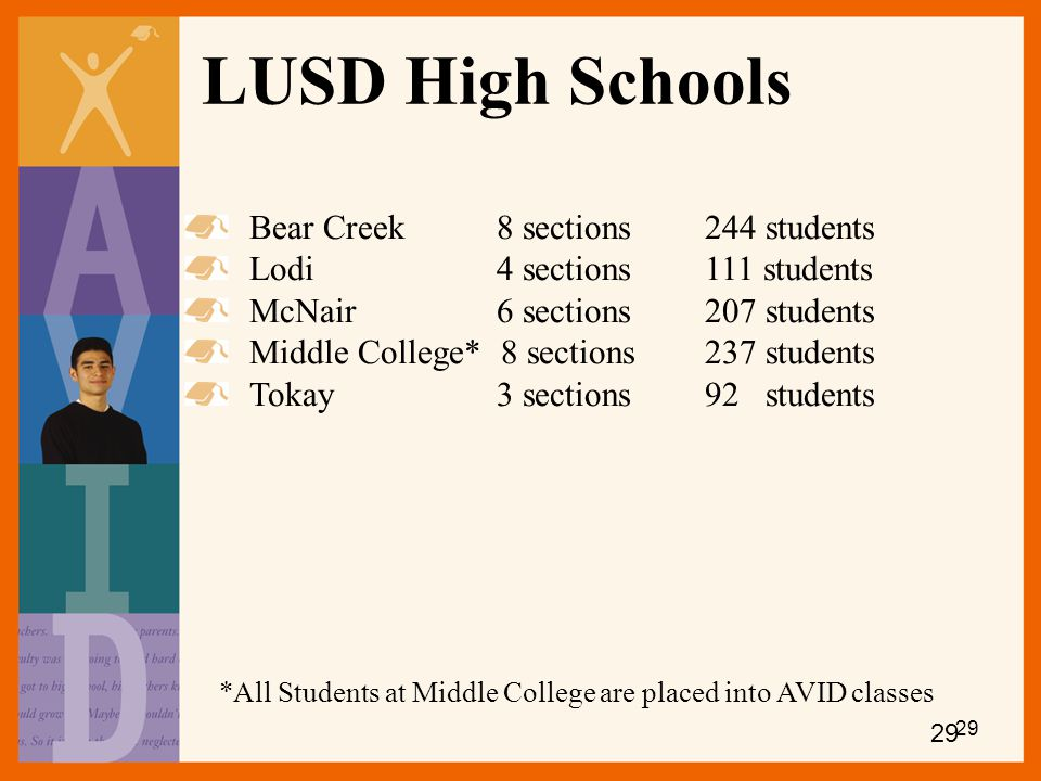LUSD High Schools Bear Creek 8 sections 244 students