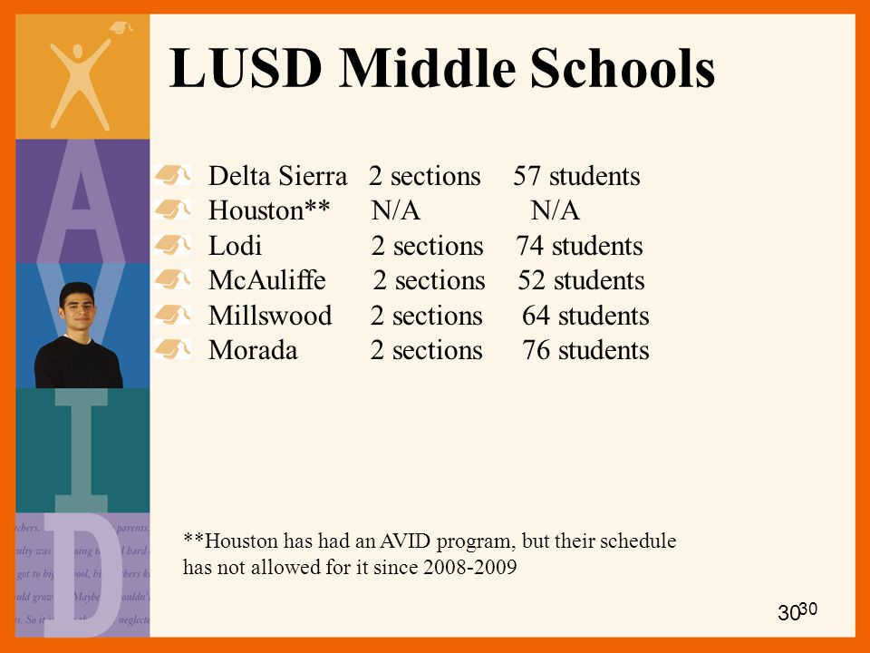 LUSD Middle Schools Delta Sierra 2 sections 57 students