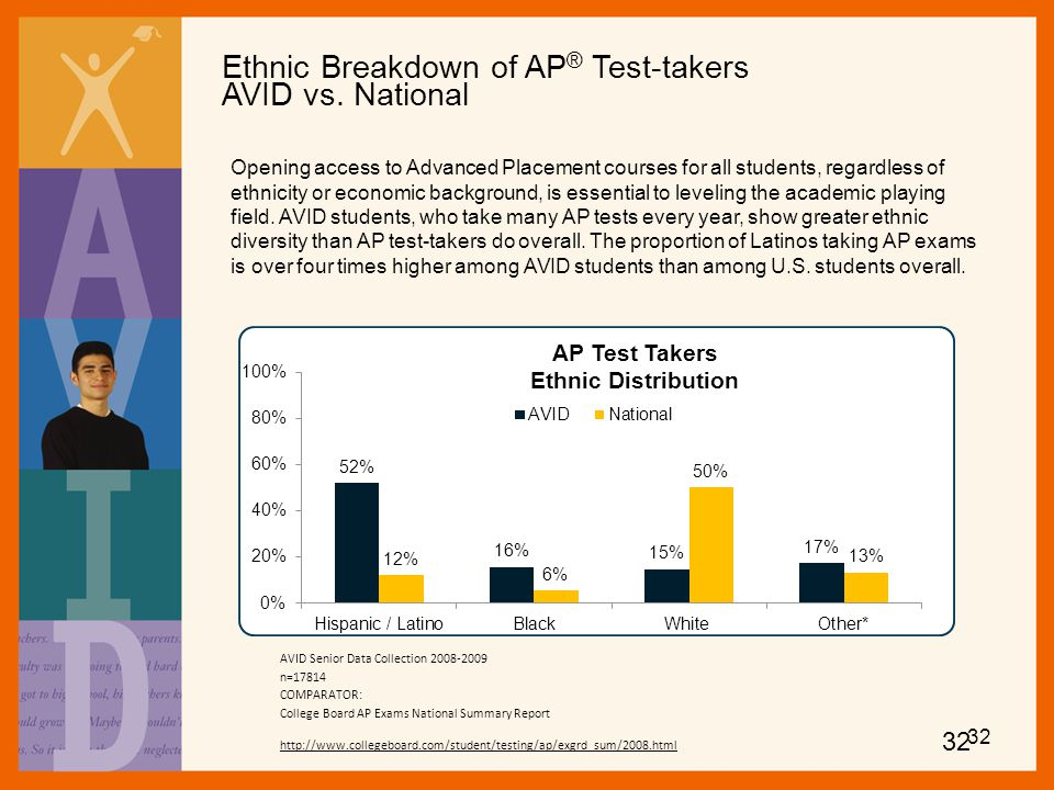 Ethnic Breakdown of AP® Test-takers AVID vs. National
