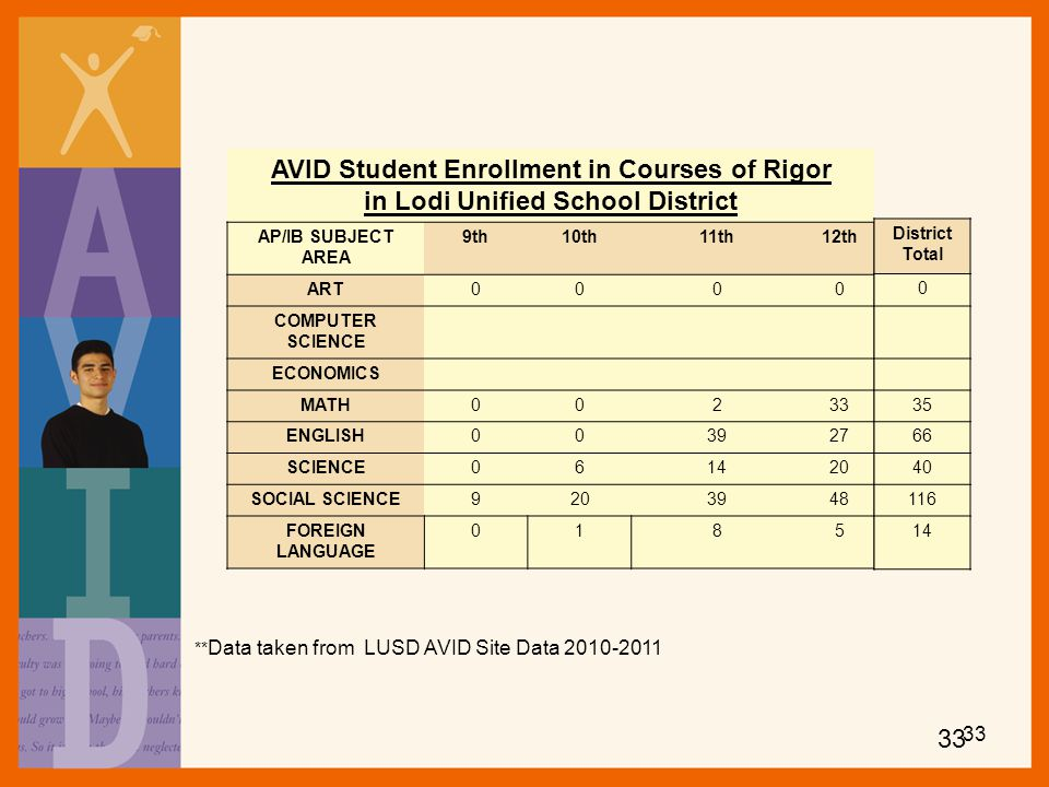 AVID Student Enrollment in Courses of Rigor