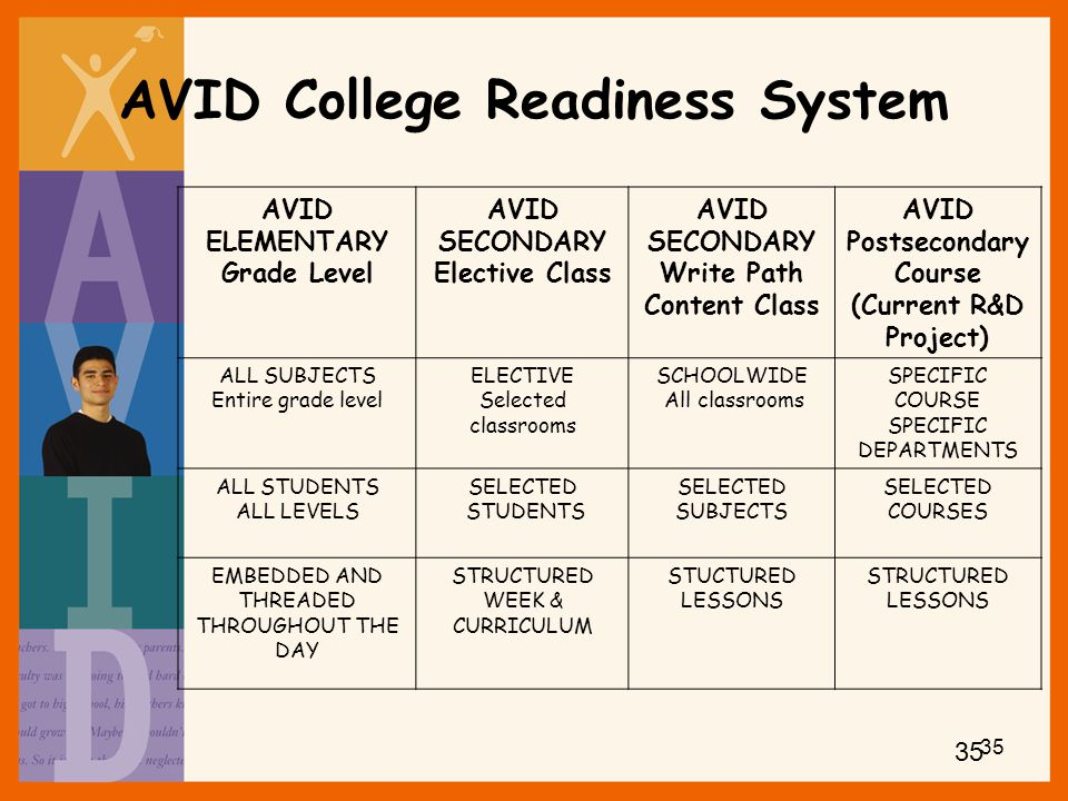 AVID College Readiness System