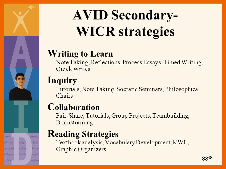 AVID Secondary- WICR strategies