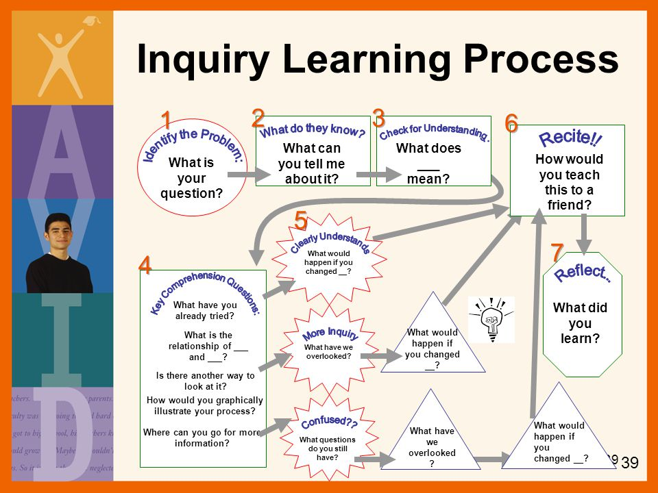 Inquiry Learning Process