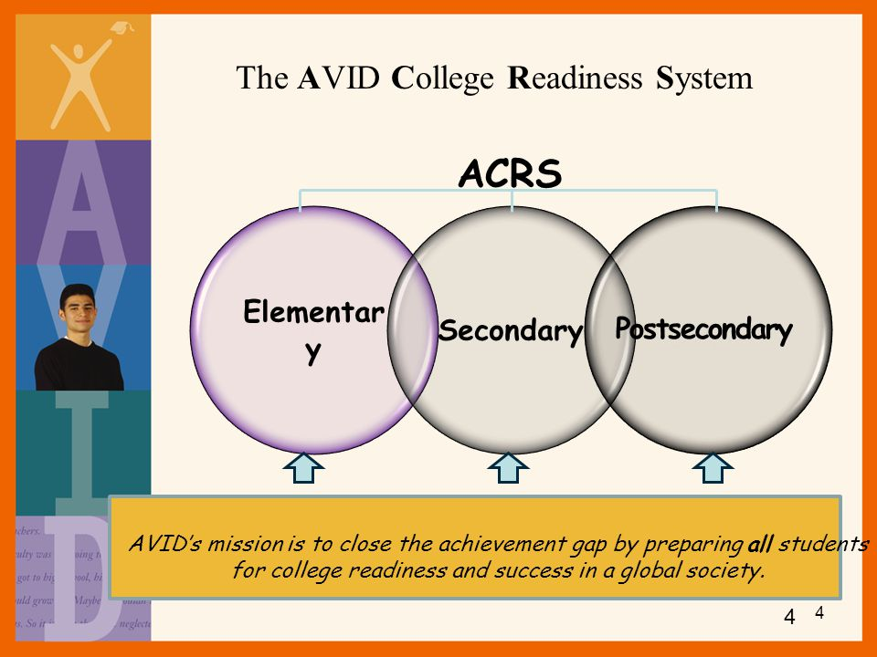 ACRS The AVID College Readiness System Elementary Secondary