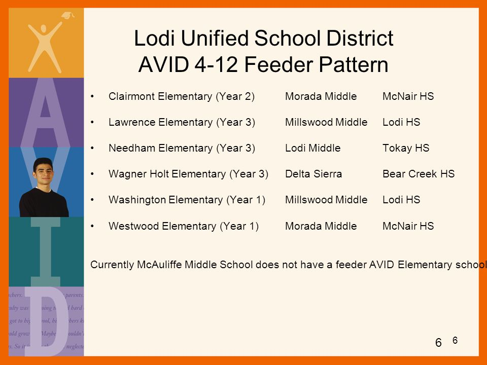 Lodi Unified School District AVID 4-12 Feeder Pattern