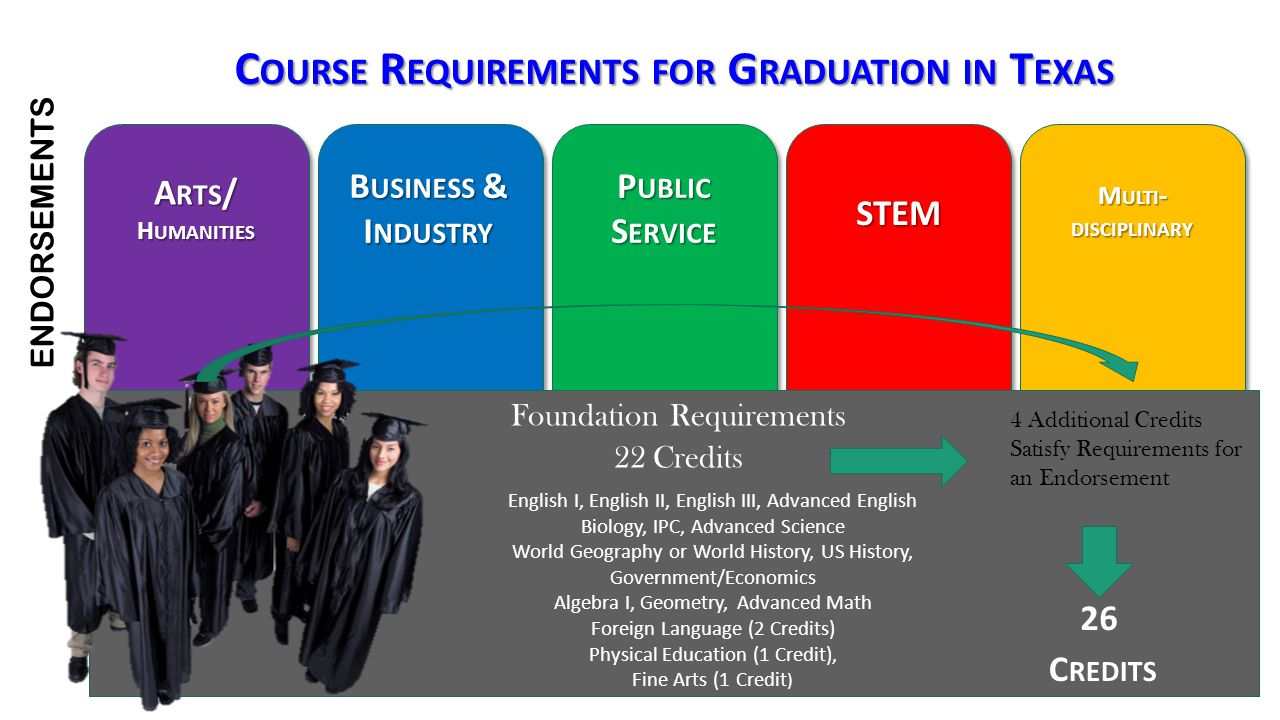 Course Requirements for Graduation in Texas