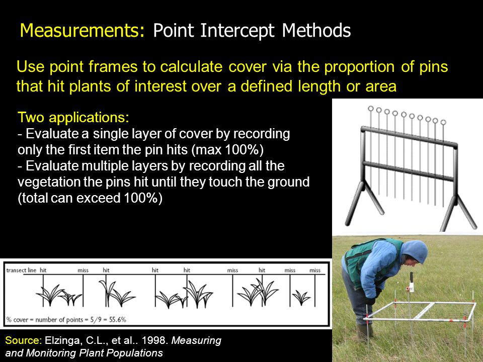 Measurements: Point Intercept Methods