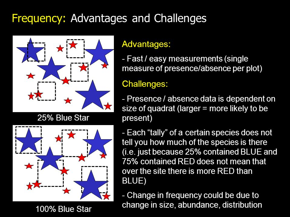 Frequency: Advantages and Challenges