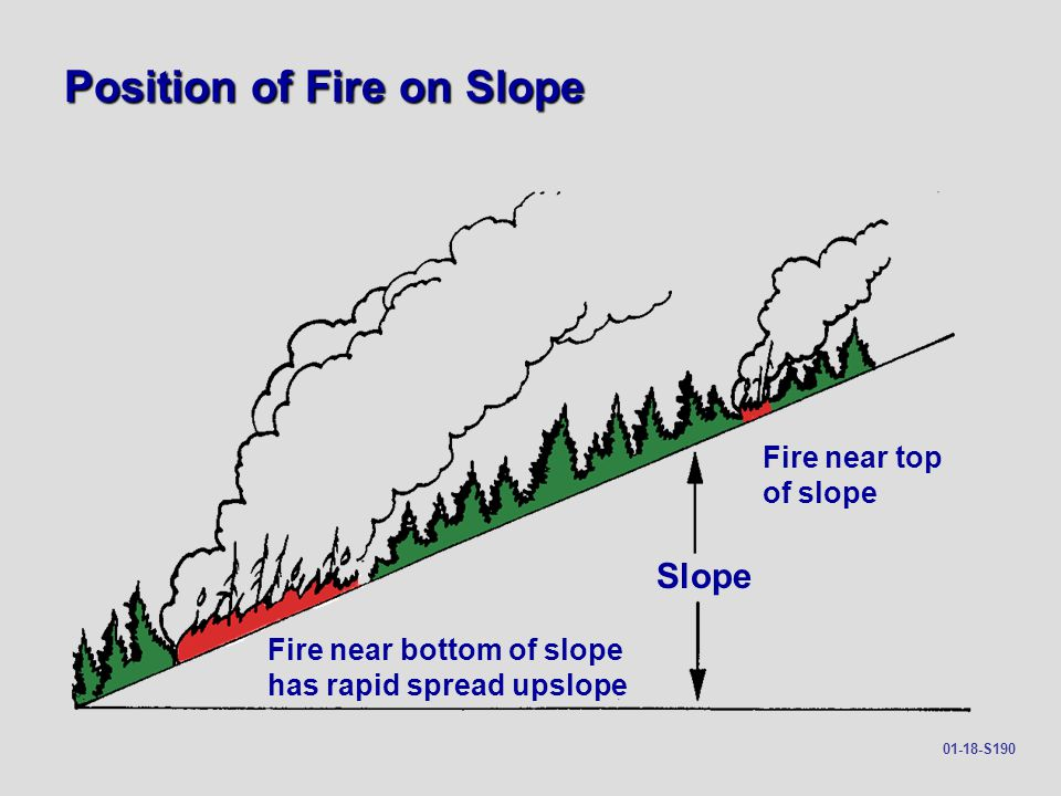 Position of Fire on Slope