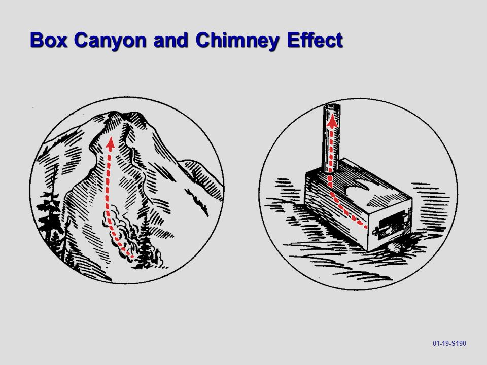 Box Canyon and Chimney Effect