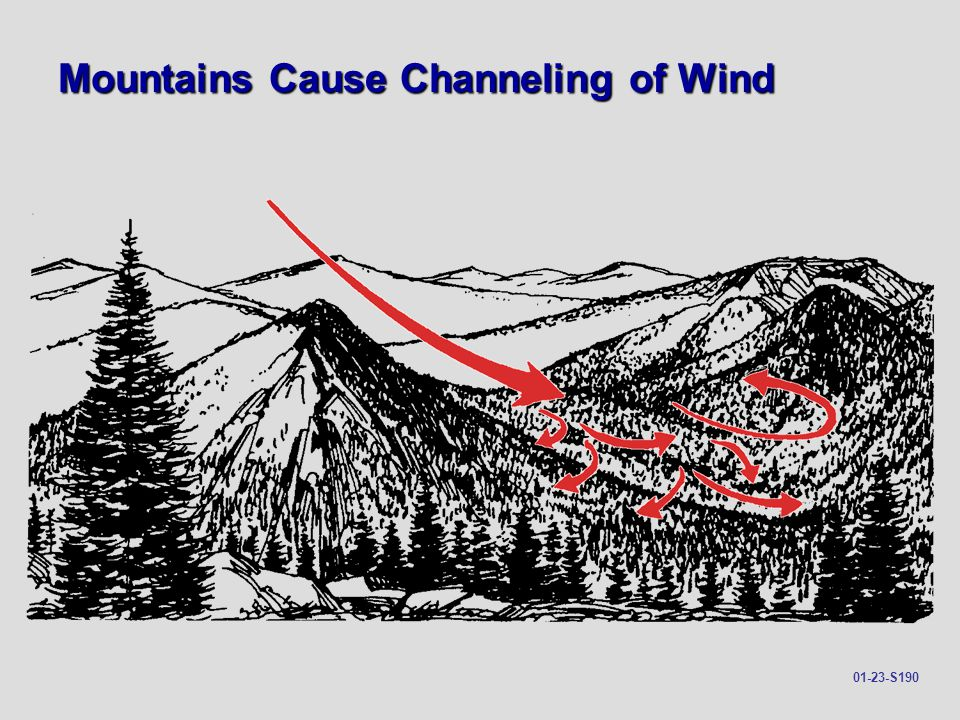 Mountains Cause Channeling of Wind