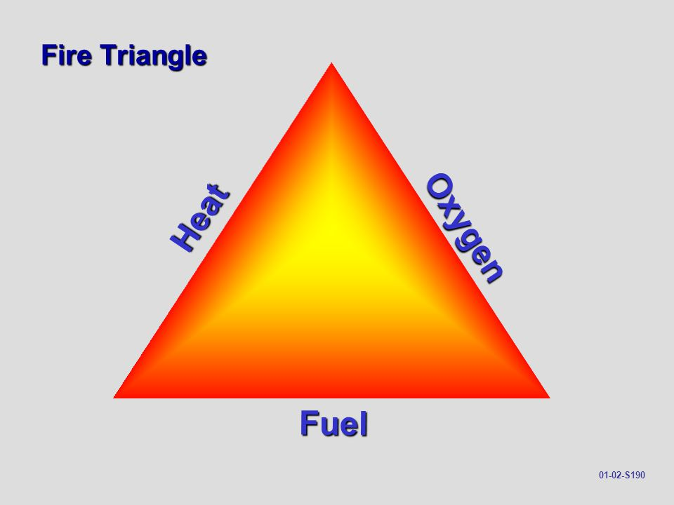 Fire Triangle Heat Oxygen Fuel 01-02-S190