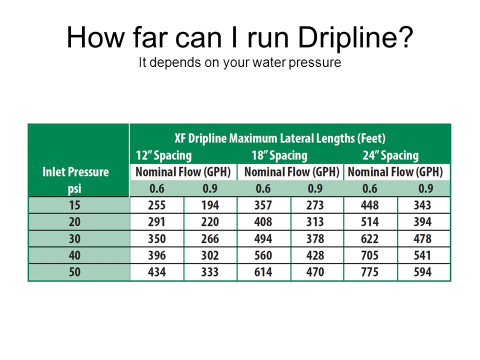 How far can I run Dripline It depends on your water pressure