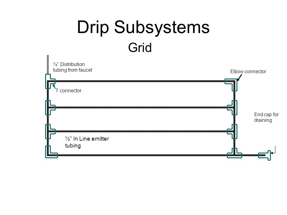Drip Subsystems Grid ½ In Line emitter tubing