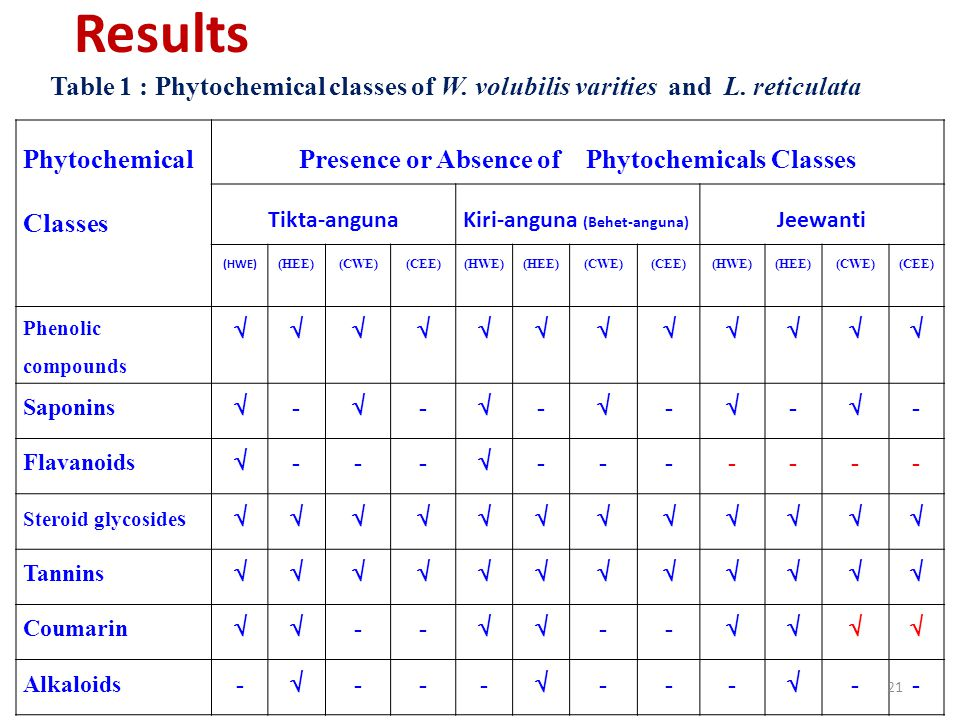 Presence or Absence of Phytochemicals Classes