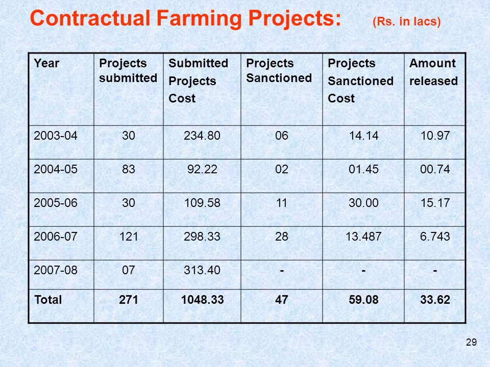 Contractual Farming Projects: (Rs. in lacs)