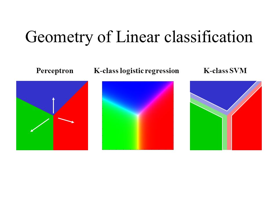 Geometry of Linear classification