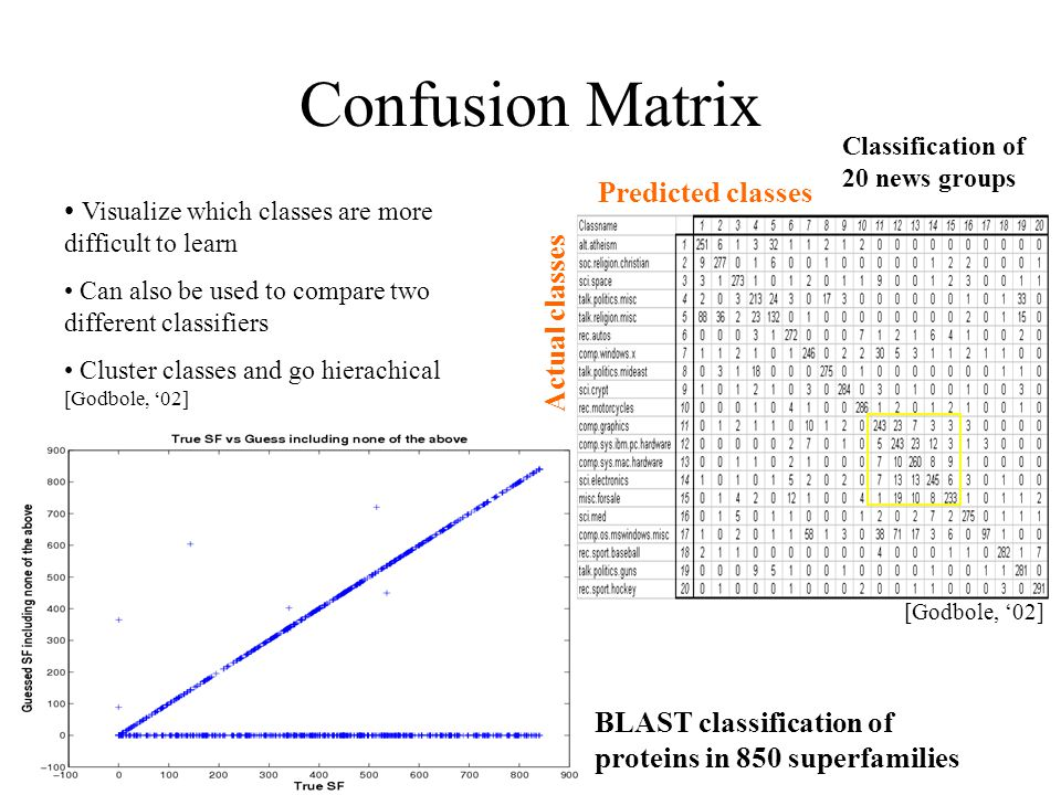 Confusion Matrix Predicted classes