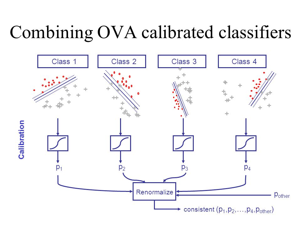 Combining OVA calibrated classifiers