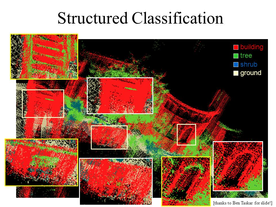 Structured Classification