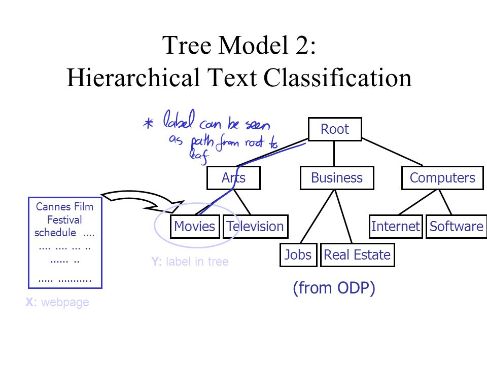 Tree Model 2: Hierarchical Text Classification