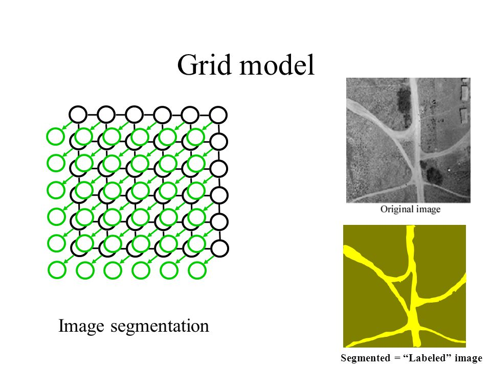 Grid model Image segmentation Segmented = Labeled image