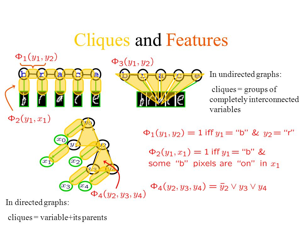 Cliques and Features b r a c e b r a c e In undirected graphs: