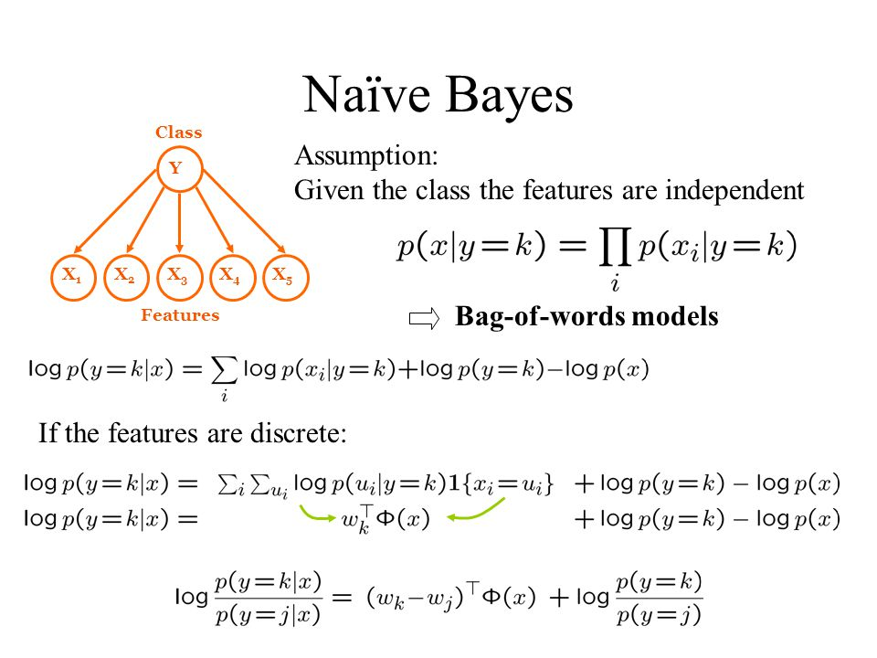 Naïve Bayes Assumption: Given the class the features are independent