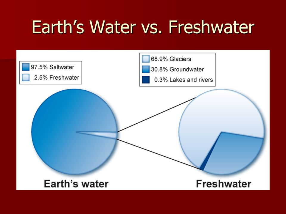 Earth's Water vs. Freshwater