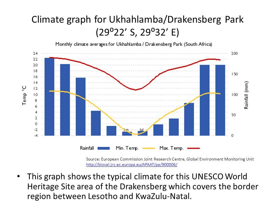 Climate graph for Ukhahlamba/Drakensberg Park (29⁰22' S, 29⁰32' E)