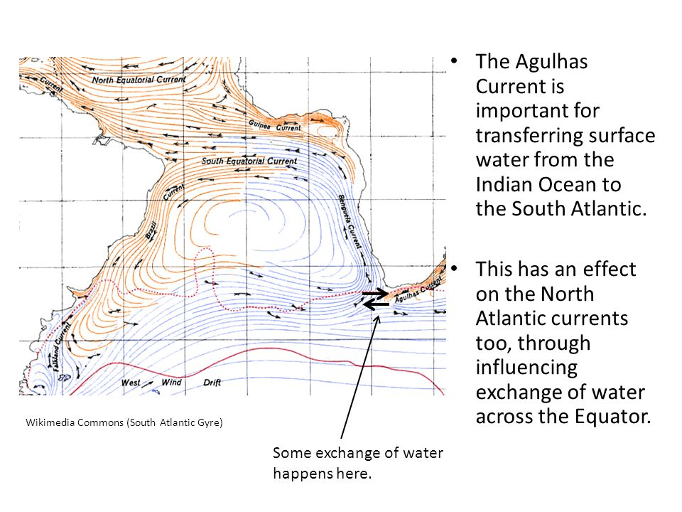 The Agulhas Current is important for transferring surface water from the Indian Ocean to the South Atlantic.