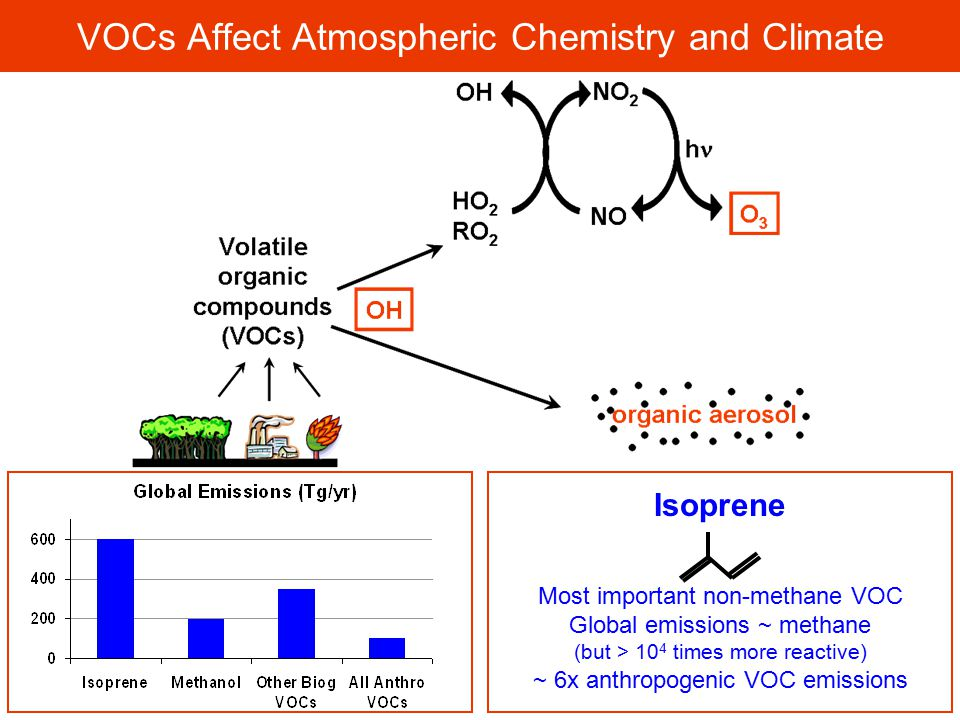VOCs Affect Atmospheric Chemistry and Climate