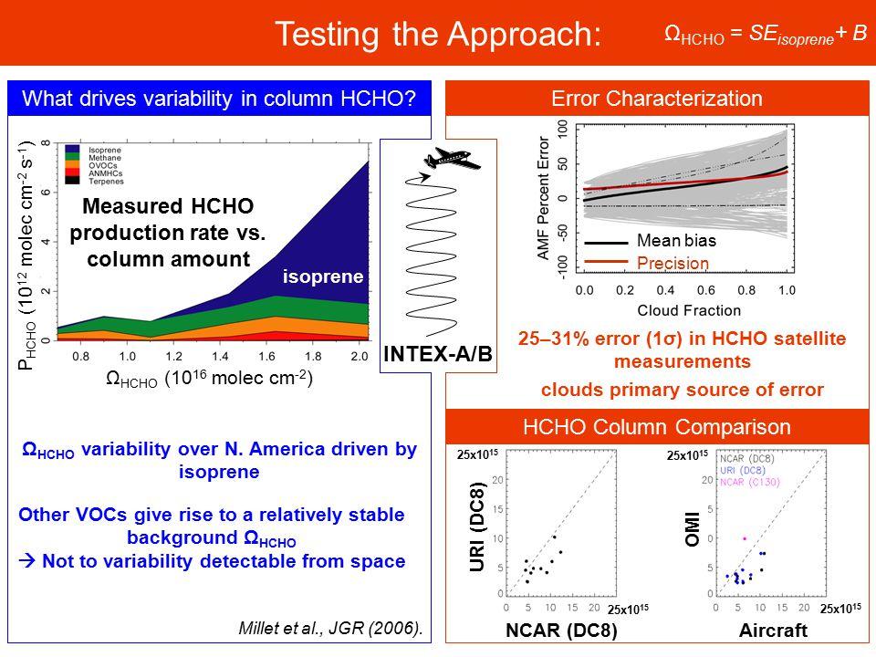 Testing the Approach: ΩHCHO = SEisoprene+ B