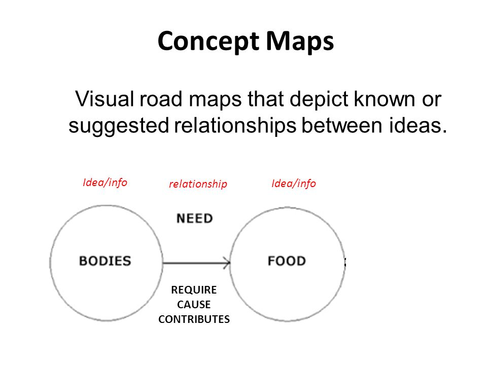 Concept Maps Visual road maps that depict known or suggested relationships between ideas. Idea/info.