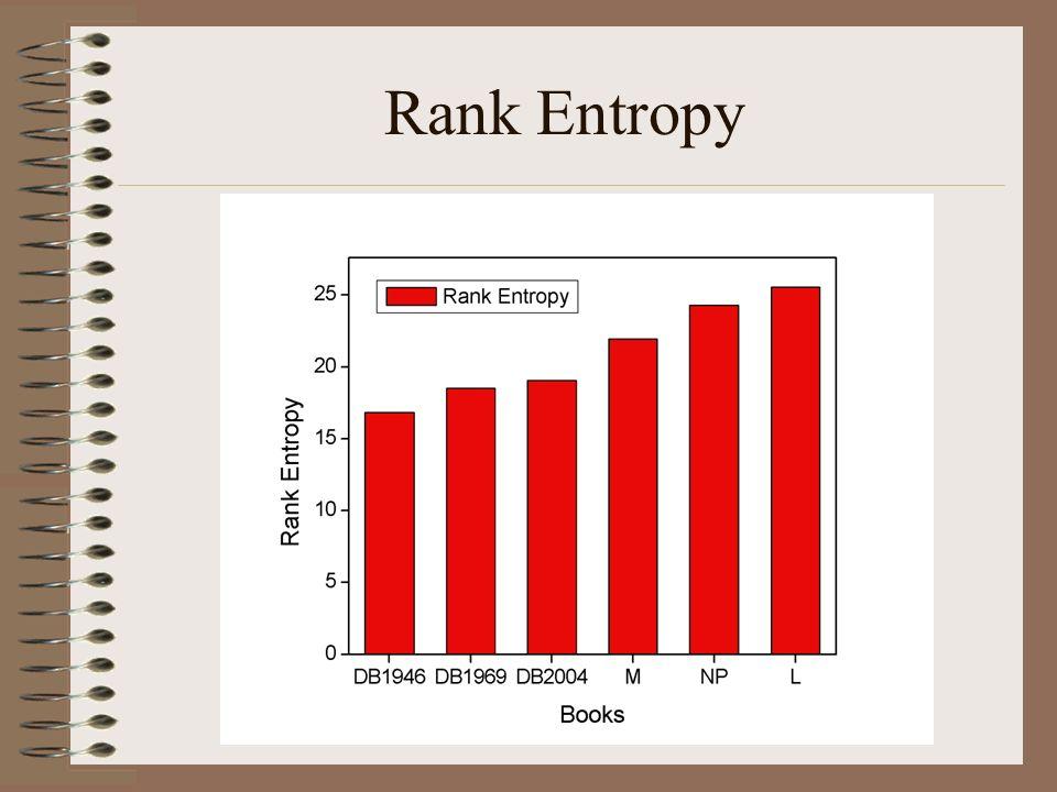 Rank Entropy