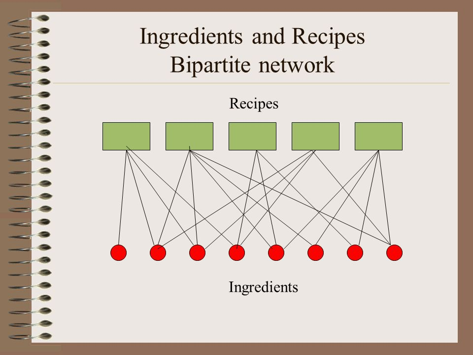 Ingredients and Recipes Bipartite network