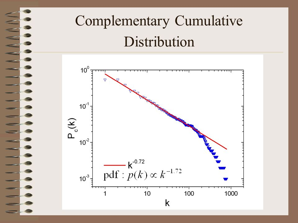 Complementary Cumulative Distribution