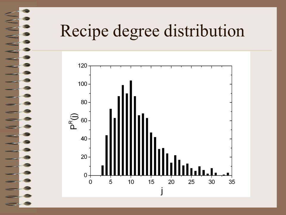 Recipe degree distribution