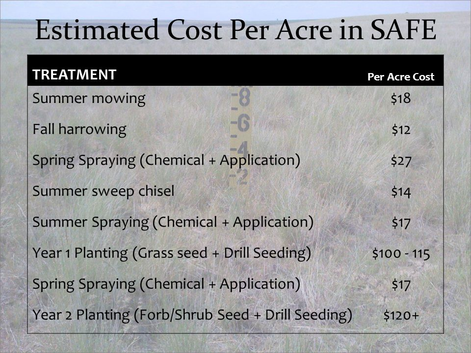Estimated Cost Per Acre in SAFE