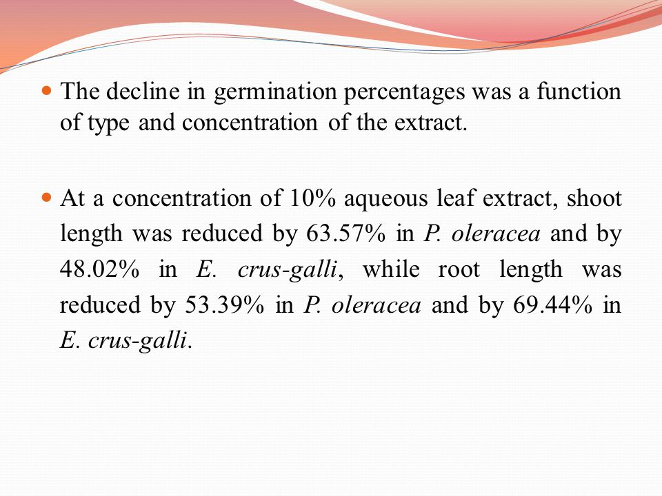 The decline in germination percentages was a function of type and concentration of the extract.