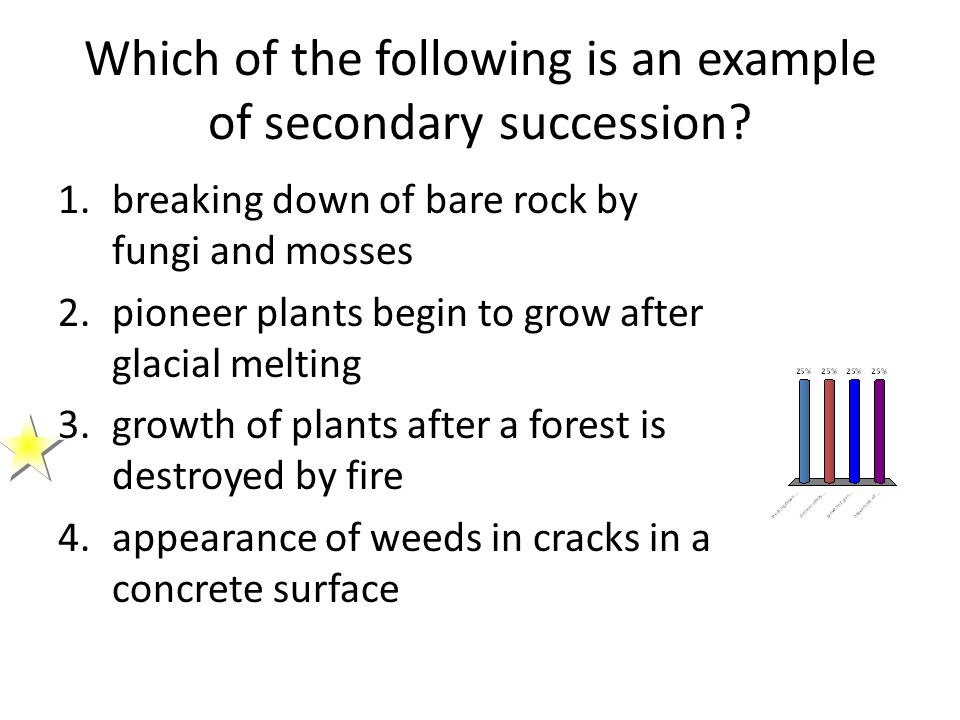 Which of the following is an example of secondary succession