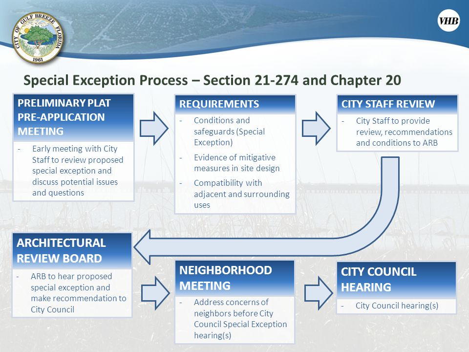 Special Exception Process – Section 21-274 and Chapter 20