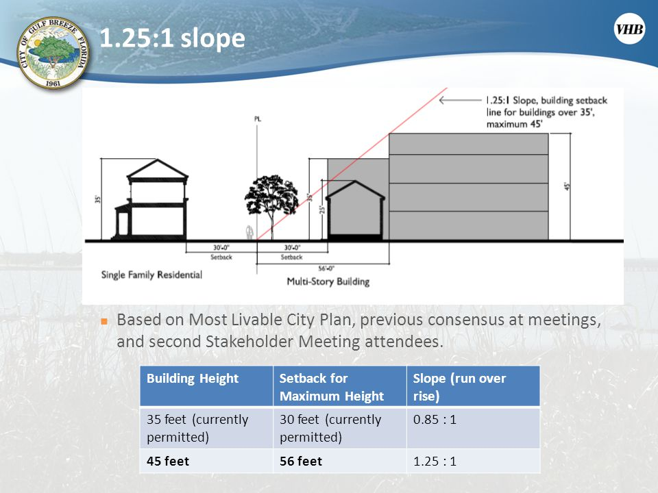 1.25:1 slope Based on Most Livable City Plan, previous consensus at meetings, and second Stakeholder Meeting attendees.