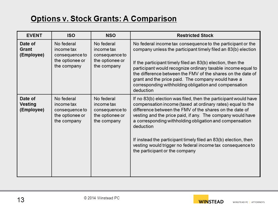 Granting stock options to consultants