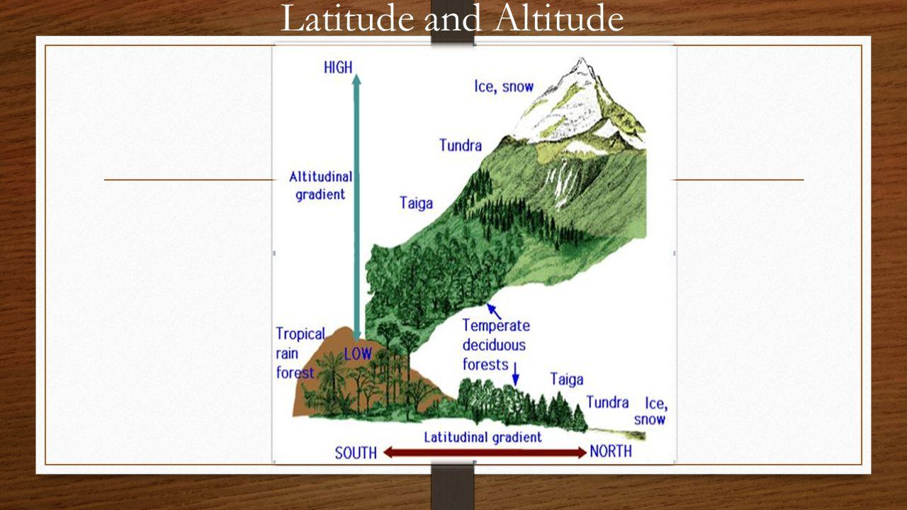 Latitude and Altitude