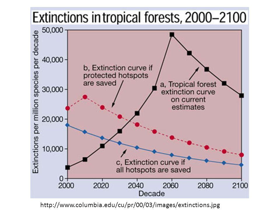 http://www.columbia.edu/cu/pr/00/03/images/extinctions.jpg