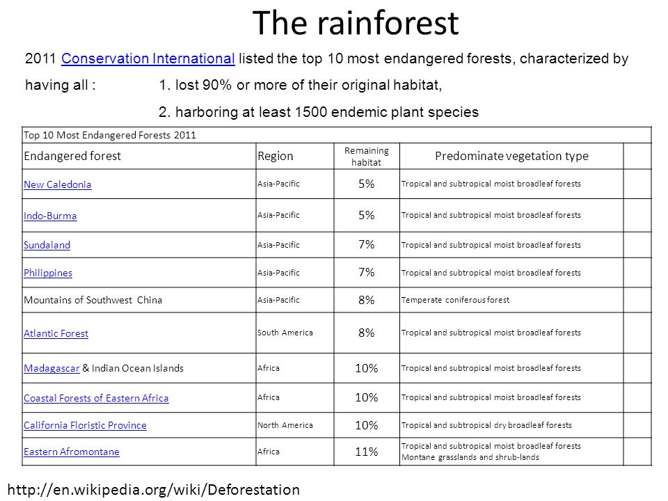 Predominate vegetation type