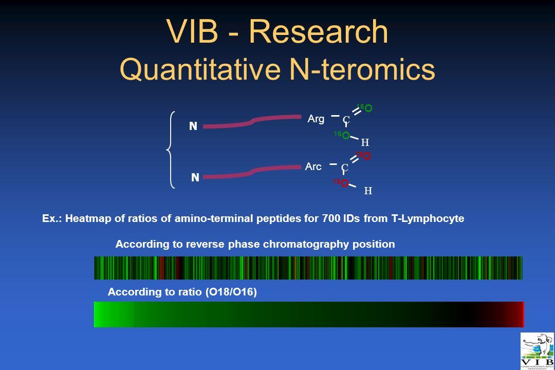 VIB - Research Quantitative N-teromics