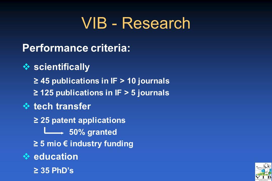 VIB - Research Performance criteria: scientifically